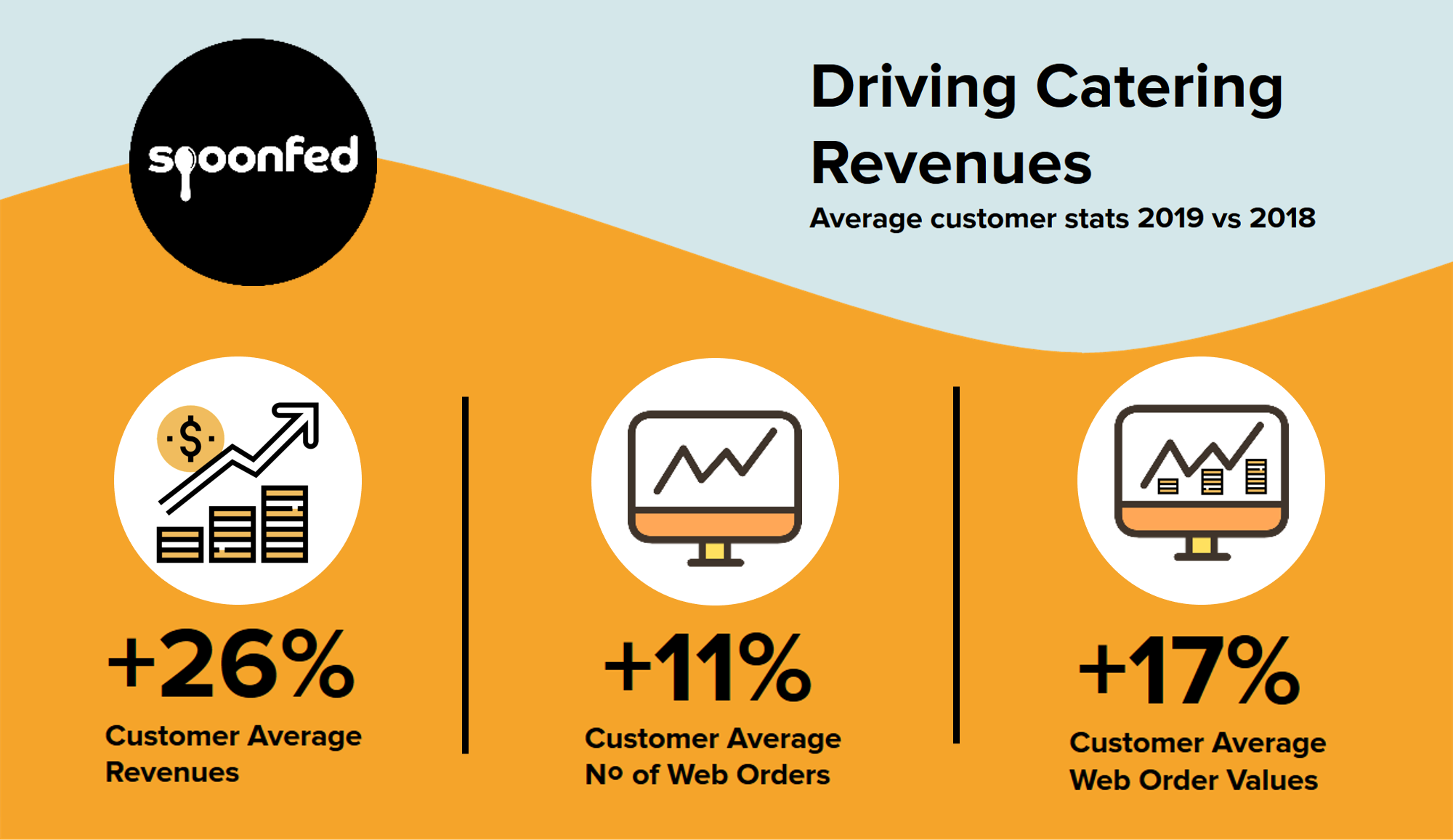 2019 Spoonfed Customer Growth Stats